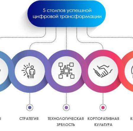 Введение в цифровую трансформацию